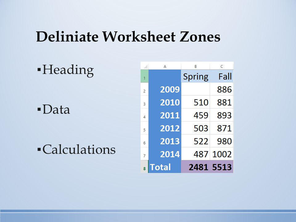 Deliniate Worksheet Zones ▪ Heading ▪ Data ▪ Calculations