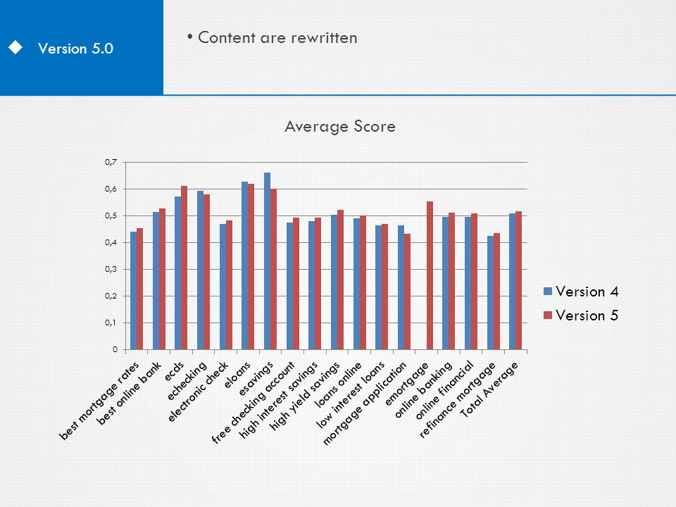  Version 5.0 Content are rewritten Average Score