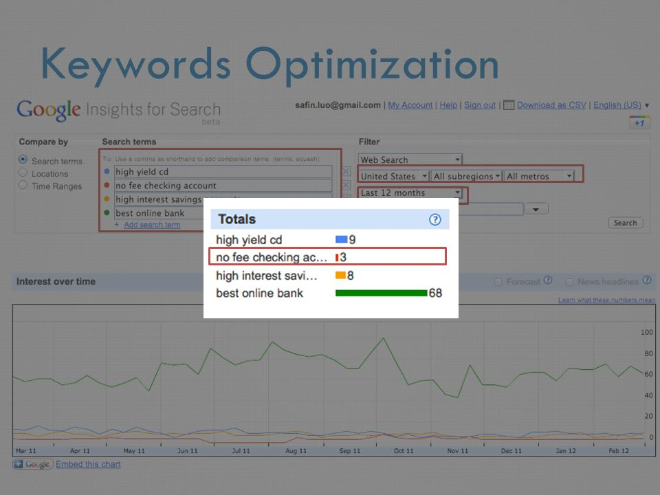 Keywords Optimization
