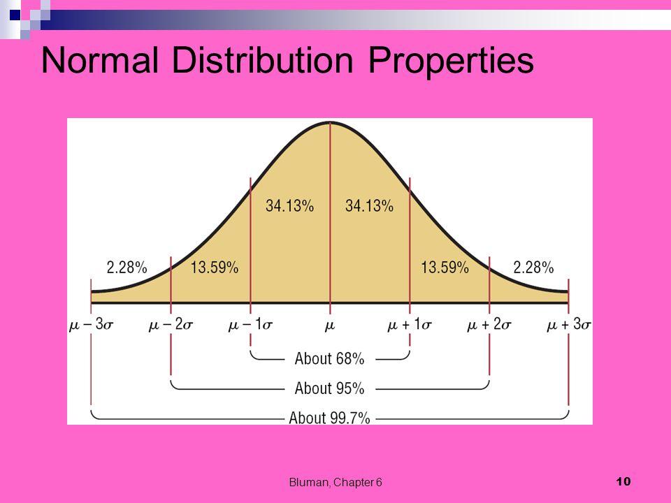 The Empirical Rule Bluman, Chapter 6 11