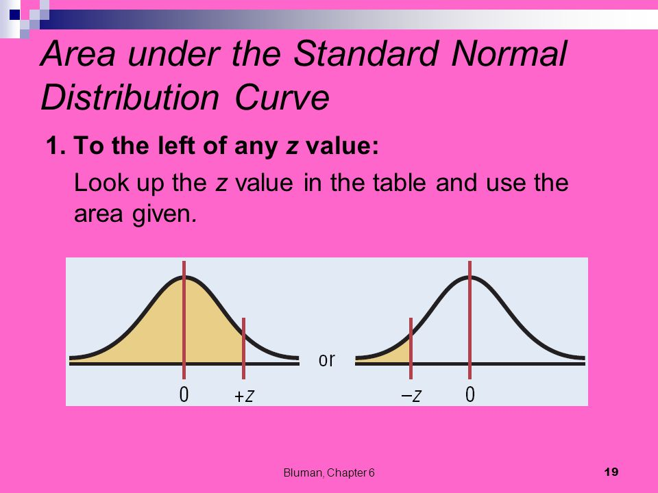 Area under the Standard Normal Distribution Curve 1. To the left of any z value: Look up the z value in the table and use the area given. Bluman, Chap