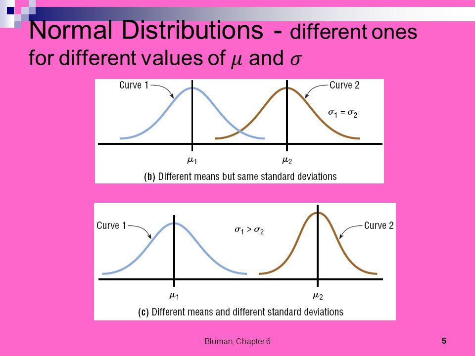 Normal Distribution Properties The normal distribution curve is bell-shaped.