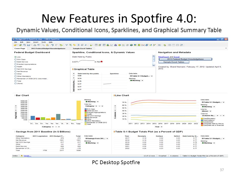 New Features in Spotfire 4.0: Dynamic Values, Conditional Icons, Sparklines, and Graphical Summary Table 37 PC Desktop Spotfire