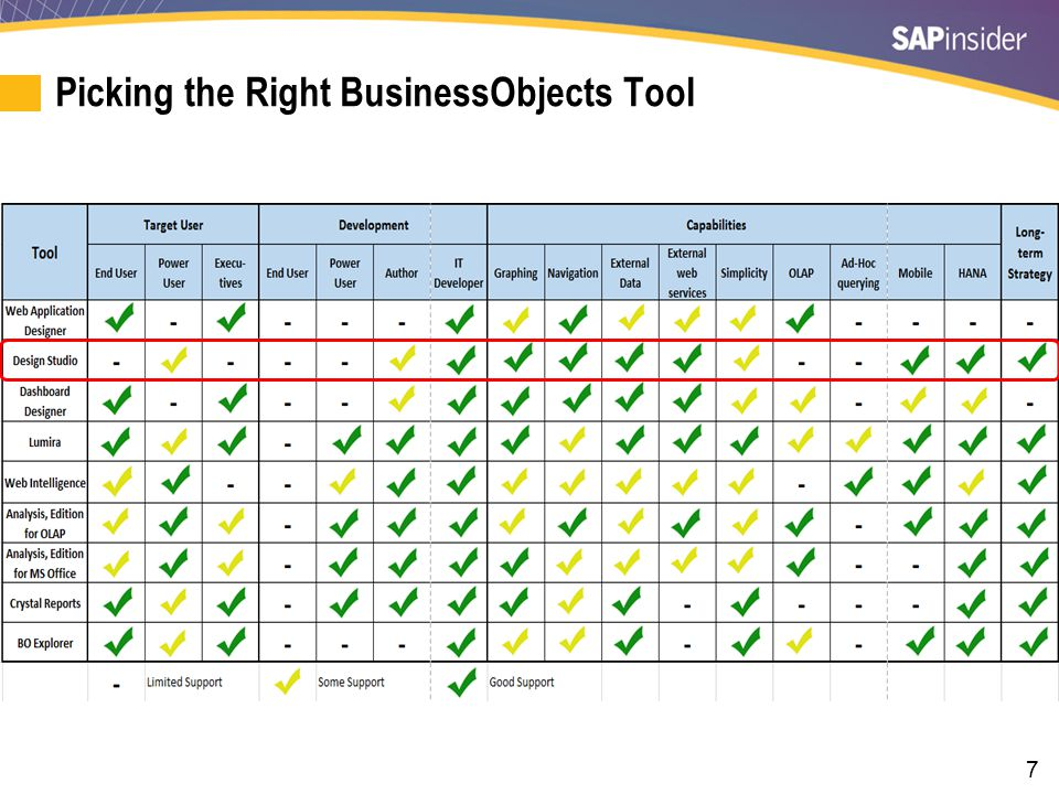 7 Picking the Right BusinessObjects Tool