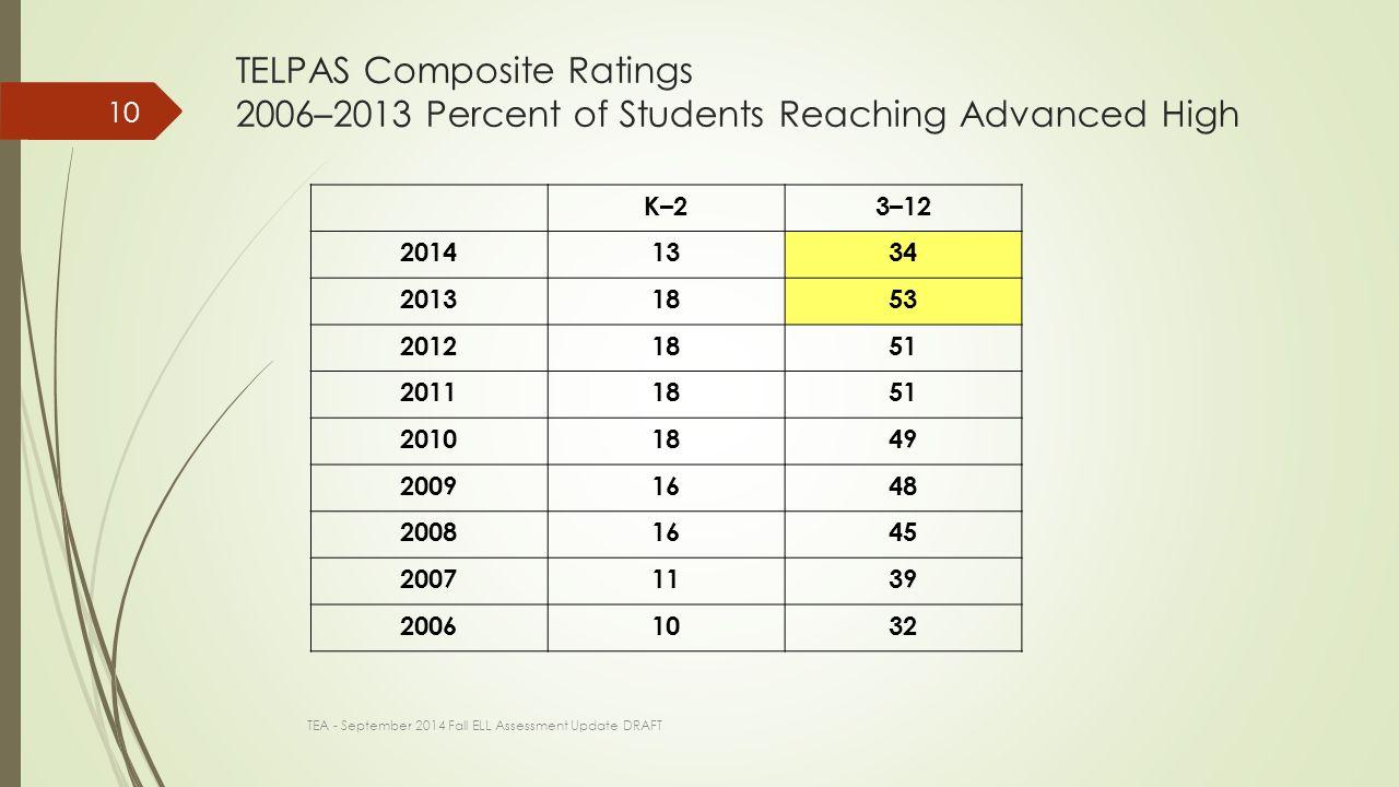 TELPAS Composite Ratings 2006–2013 Percent of Students Reaching Advanced High K–23–12 20141334 20131853 20121851 20111851 20101849 20091648 20081645 20071139 20061032 10 TEA - September 2014 Fall ELL Assessment Update DRAFT