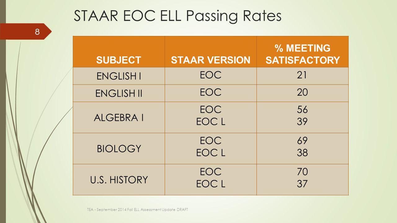 SUBJECTSTAAR VERSION % MEETING SATISFACTORY ENGLISH I EOC21 ENGLISH II EOC20 ALGEBRA I EOC EOC L 56 39 BIOLOGY EOC EOC L 69 38 U.S.