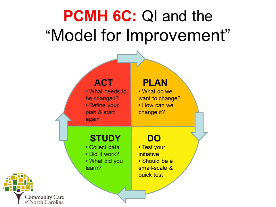 PCMH 6C: QI and the Model for Improvement PLAN What do we want to change.