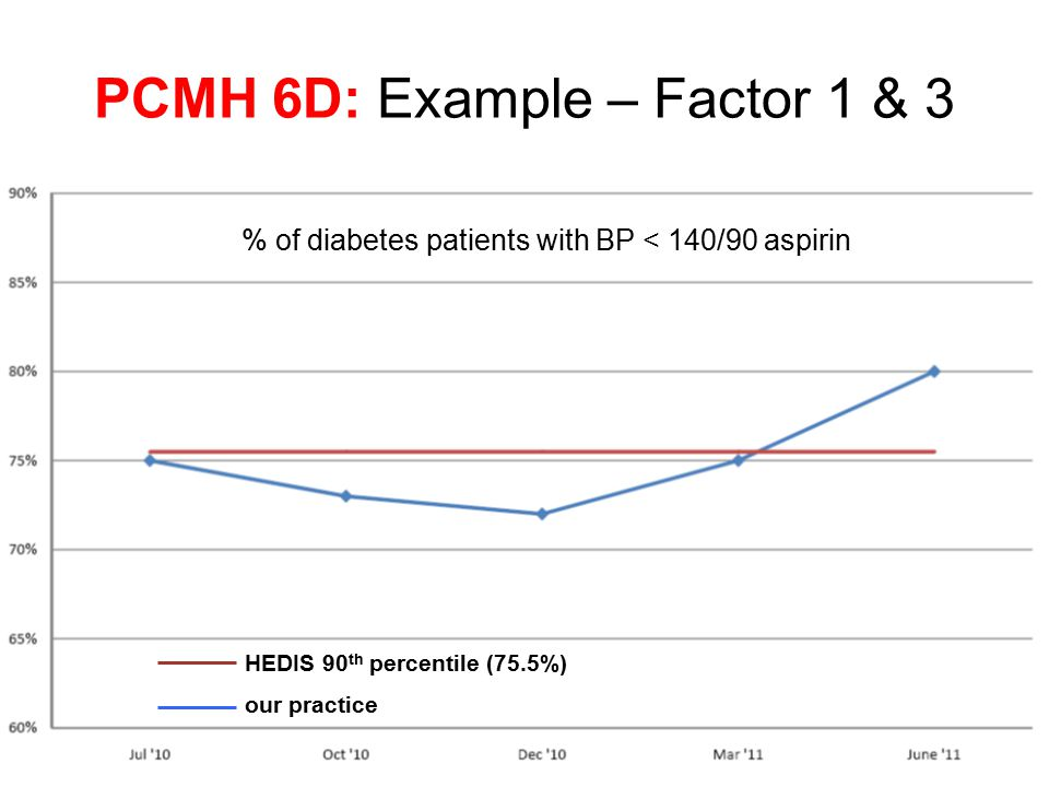 PCMH 6D: Example – Factor 1 & 3 % of diabetes patients with BP < 140/90 aspirin HEDIS 90 th percentile (75.5%) our practice