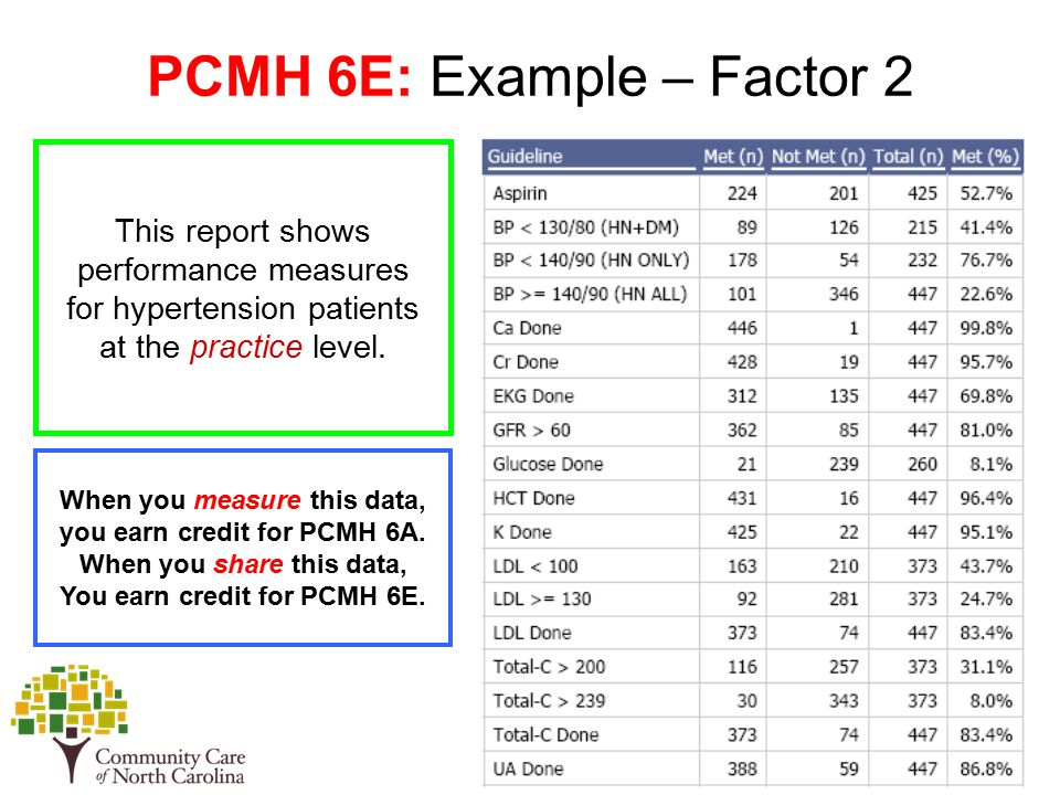 PCMH 6E: Example – Factor 2 This report shows performance measures for hypertension patients at the practice level.