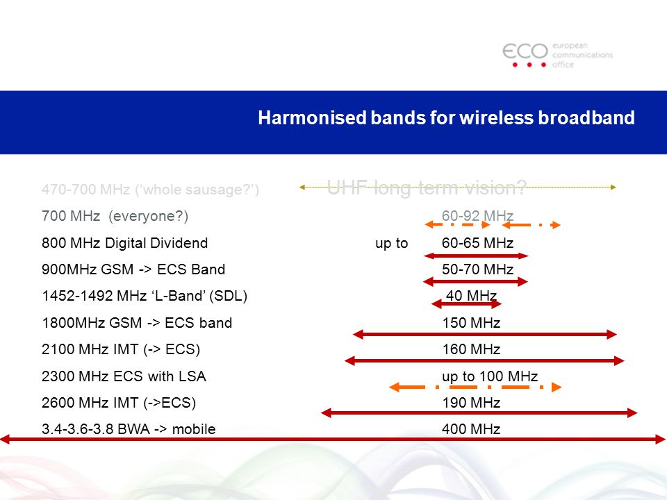 Harmonised bands for wireless broadband 470-700 MHz ('whole sausage?') 700 MHz (everyone?)60-92 MHz 800 MHz Digital Dividendup to 60-65 MHz 900MHz GSM