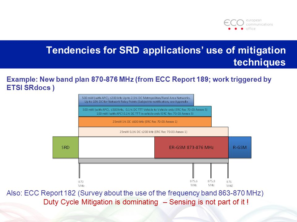 Tendencies for SRD applications' use of mitigation techniques Example: New band plan 870-876 MHz (from ECC Report 189; work triggered by ETSI SRdocs )