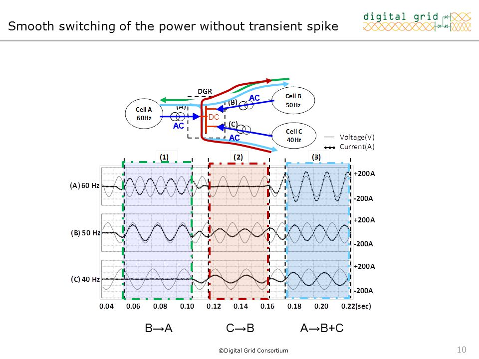 ©Digital Grid Consortium Smooth switching of the power without transient spike DC AC B→AB→AC→BC→BA→B+C 10
