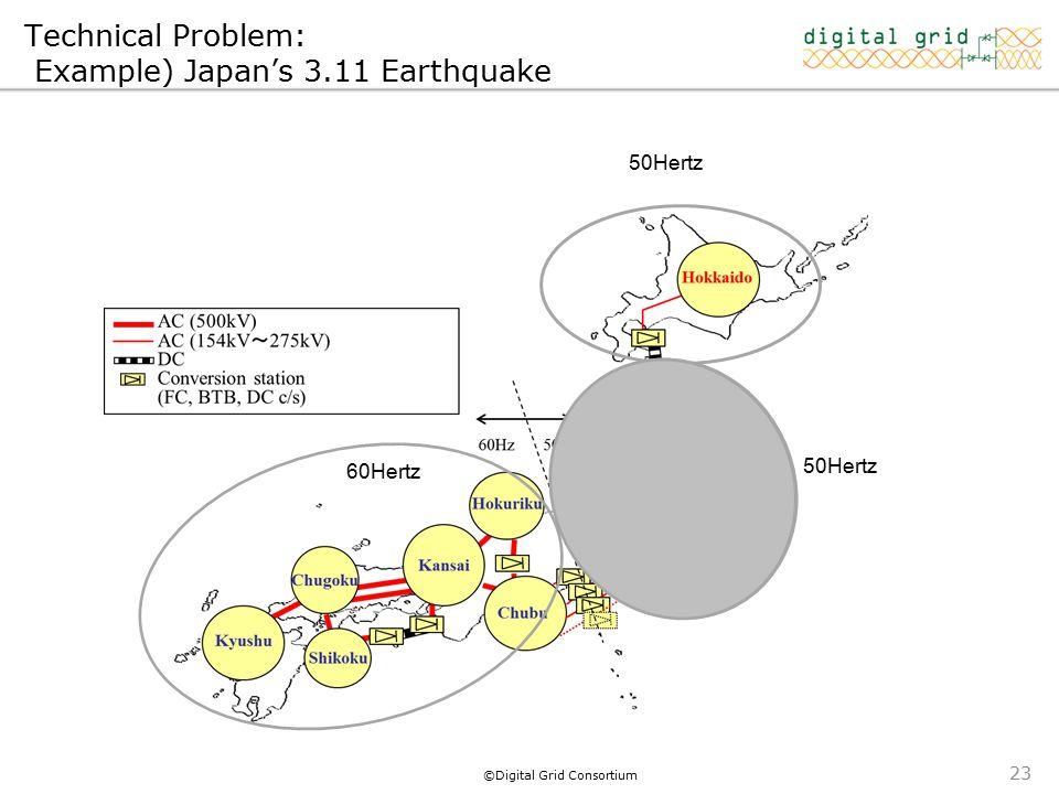 ©Digital Grid Consortium 23 50Hertz 60Hertz 50Hertz Technical Problem: Example) Japan's 3.11 Earthquake