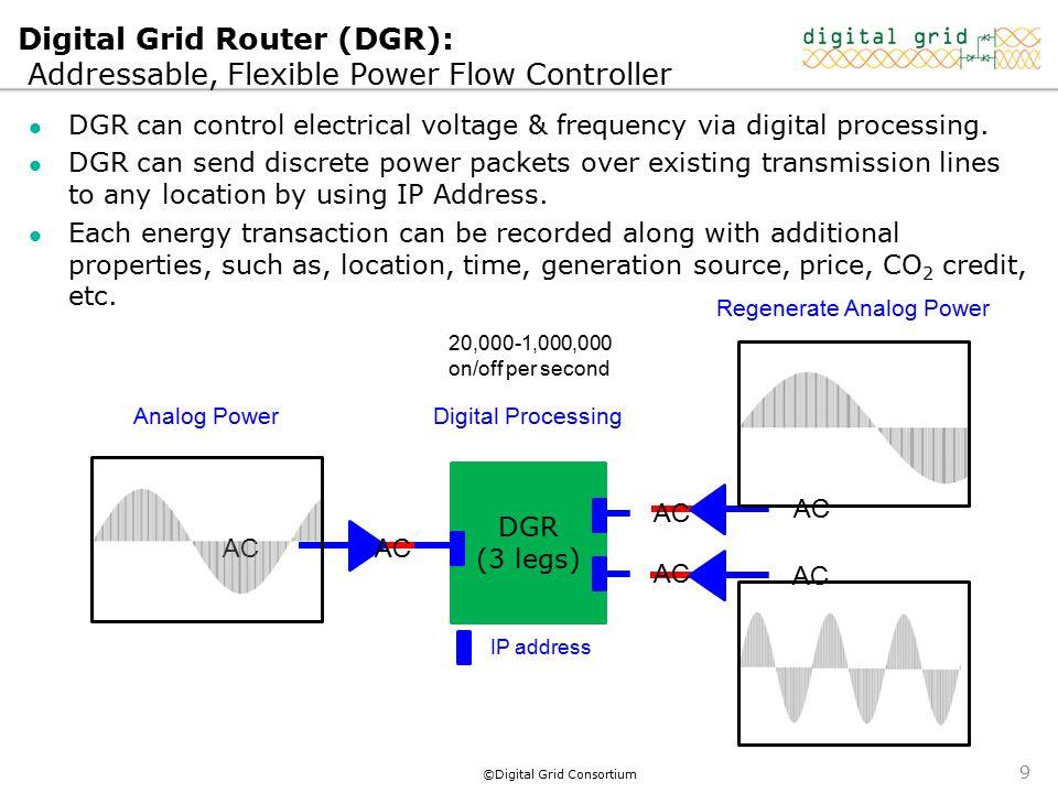 ©Digital Grid Consortium Digital Grid Router (DGR): Addressable, Flexible Power Flow Controller DGR can control electrical voltage & frequency via dig