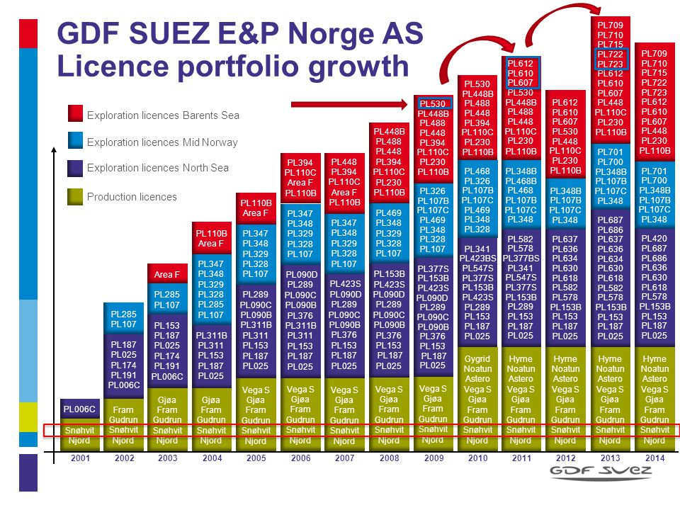 Snøhvit in GDF SUEZ E&P Norge portfolio License and ownership Awarded 1981 and discovered 1984 Statoil: 36,79% (Operator) GDF SUEZ: 12,00% (M&A 2001) Partners: RWE Dea, Total, Petoro Key milestones Unitized July 2000 PDO approval March 2002 259 MSm 3 oe Production start-up September 2007