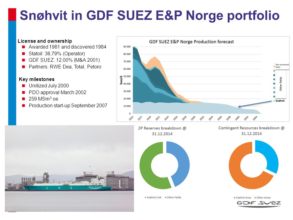 Snøhvit in GDF SUEZ E&P Norge portfolio License and ownership Awarded 1981 and discovered 1984 Statoil: 36,79% (Operator) GDF SUEZ: 12,00% (M&A 2001)