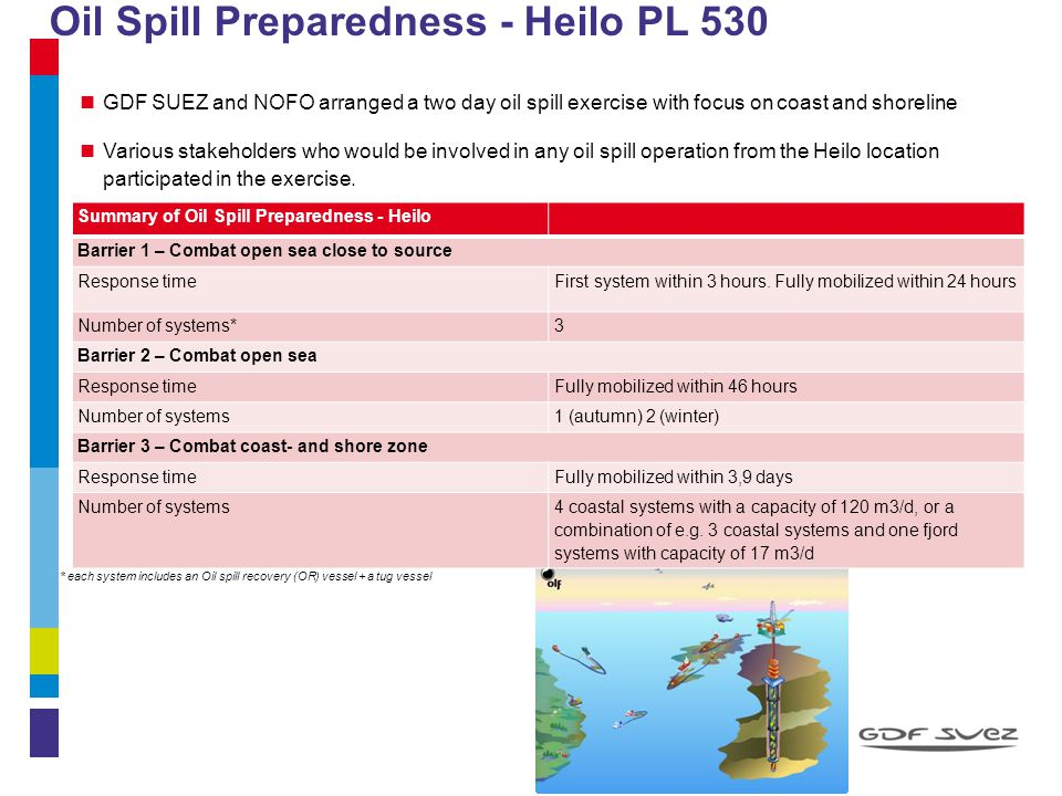 Oil Spill Preparedness - Heilo PL 530 9 GDF SUEZ and NOFO arranged a two day oil spill exercise with focus on coast and shoreline Various stakeholders