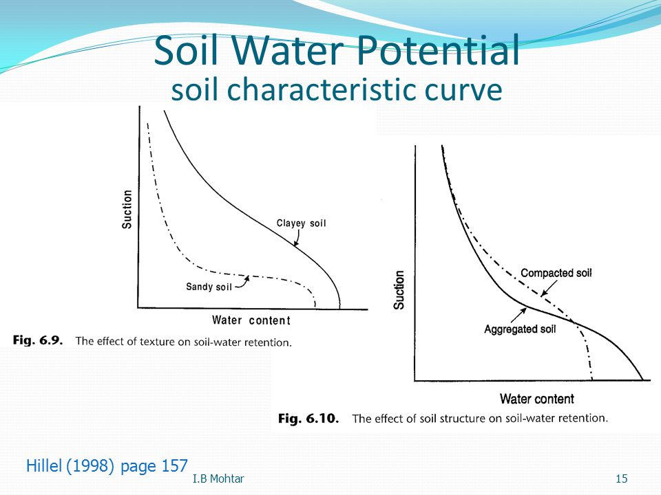 15 Soil Water Potential soil characteristic curve Hillel (1998) page 157 I.B Mohtar