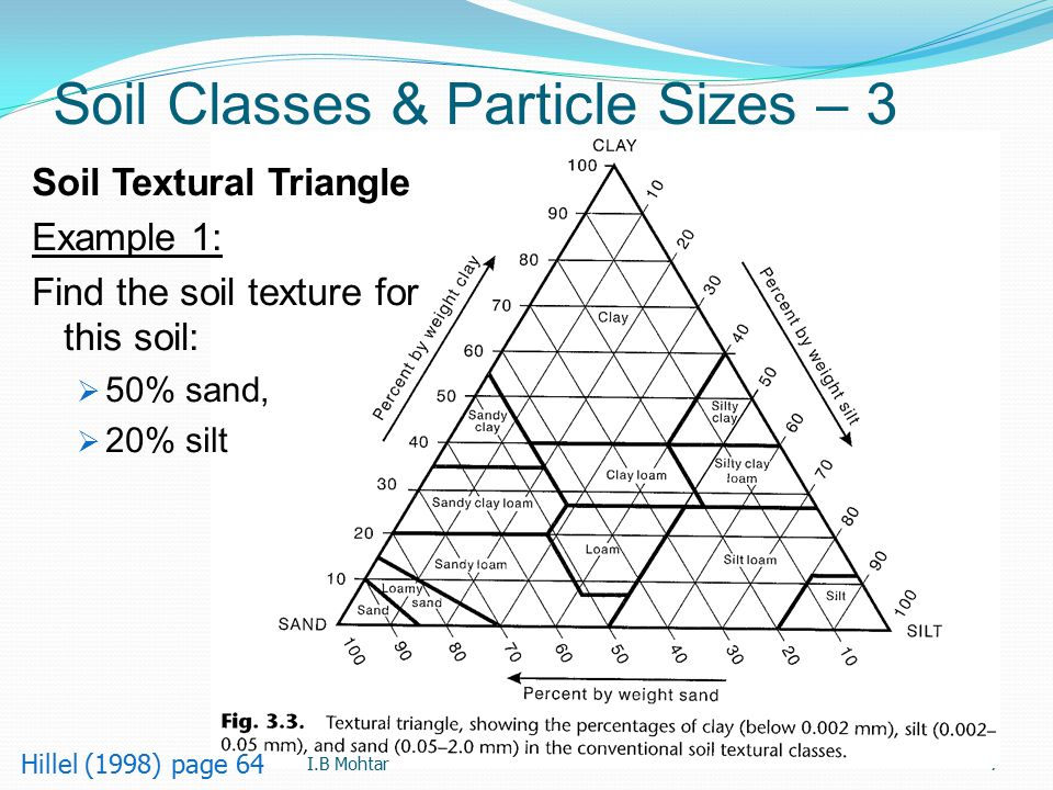 58 Calc.: Stokes' Law Settling – 2 ISSS classification Largest particles size Clay = 0.002mm Silt = 0.2mm Sand = 2mm V s,clay = 1.12*10 -4 fps = 0.04 ft/hr = 0.97 ft/day V s,silt = 0.11 fps = 405 ft/hr = 1.83 mi/day V s,sand = 11.24 fps = 7.66 mph = 184 mi/day I.B Mohtar