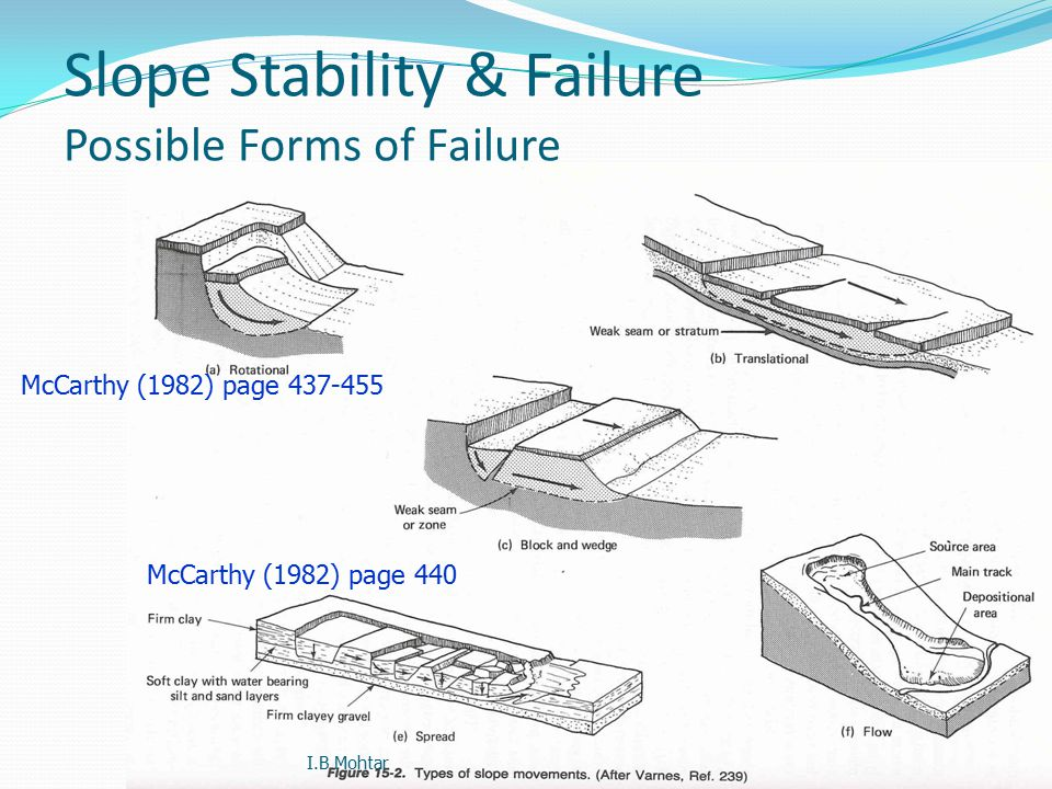71 Slope Stability & Failure Possible Forms of Failure McCarthy (1982) page 440 McCarthy (1982) page 437-455 I.B Mohtar