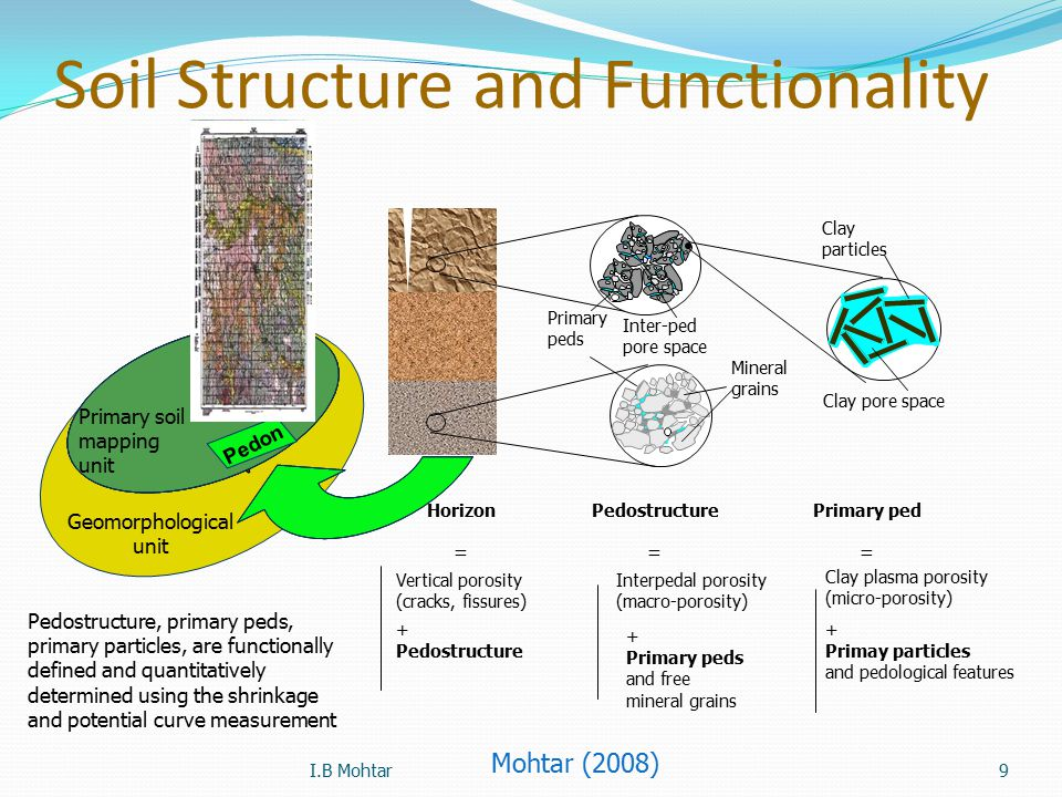20 Calc.: Soil Water Potential Soil Water Potential Example 4.
