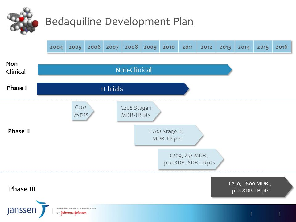 Bedaquiline Development Plan Non-Clinical 11 trials C202 75 pts C202 75 pts C208 Stage 1 MDR-TB pts C208 Stage 1 MDR-TB pts C209, 233 MDR, pre-XDR, XD