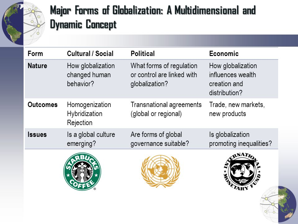 Major Forms of Globalization: A Multidimensional and Dynamic Concept FormCultural / SocialPoliticalEconomic Nature How globalization changed human beh