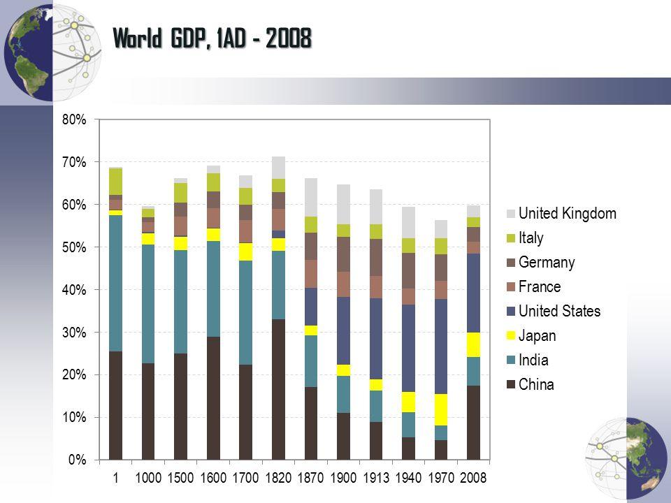 World GDP, 1AD - 2008