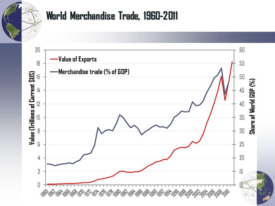 World Merchandise Trade, 1960-2011