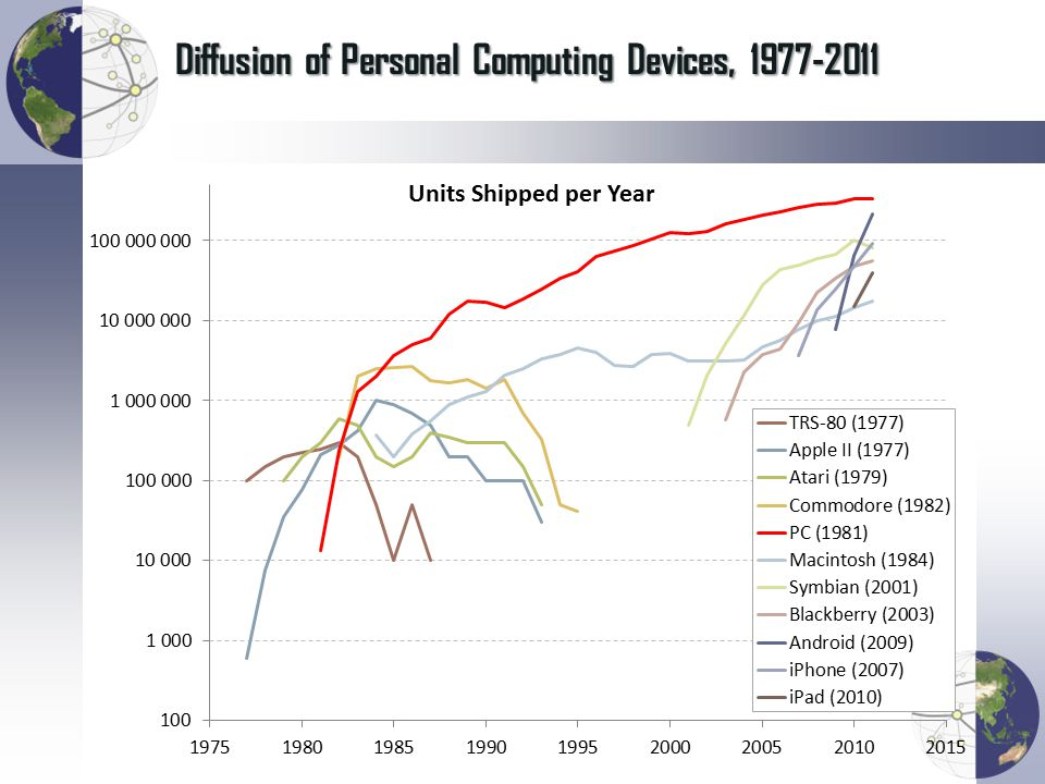 Diffusion of Personal Computing Devices, 1977-2011