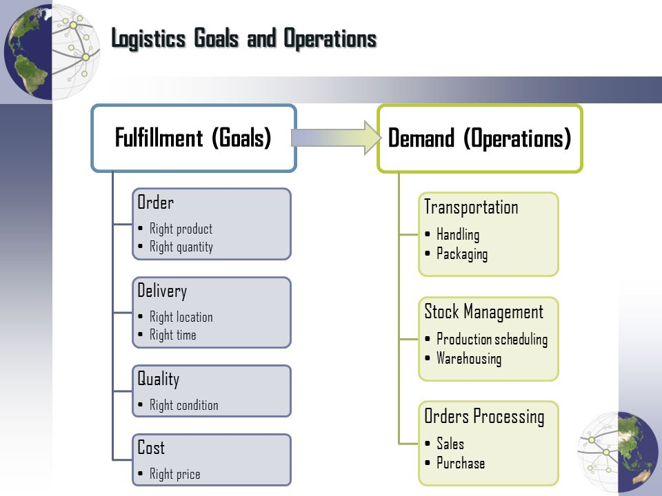 Logistics Goals and Operations Fulfillment (Goals) Order Right product Right quantity Delivery Right location Right time Quality Right condition Cost Right price Demand (Operations) Transportation Handling Packaging Stock Management Production scheduling Warehousing Orders Processing Sales Purchase