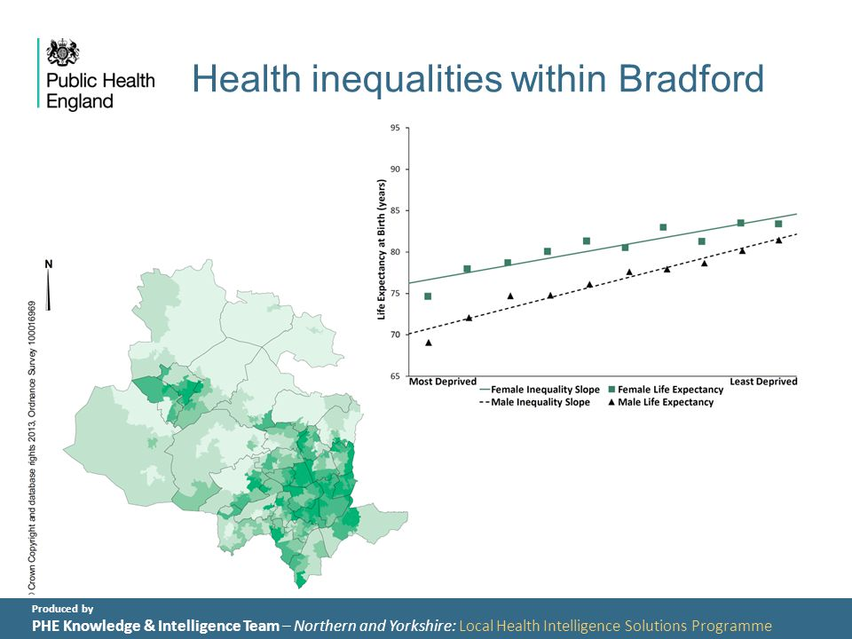 Produced by PHE Knowledge & Intelligence Team – Northern and Yorkshire: Local Health Intelligence Solutions Programme Health inequalities within Bradford