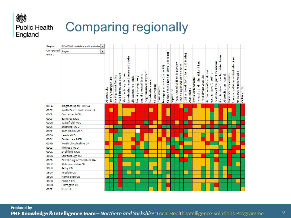 Produced by PHE Knowledge & Intelligence Team – Northern and Yorkshire: Local Health Intelligence Solutions Programme Comparing with Peers 9