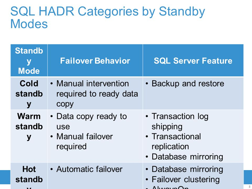 9EMC CONFIDENTIAL—INTERNAL USE ONLY SQL HADR Categories by DB/Instance HADR Prior to SQL 2012SQL 2012 Database Level HADR Backup and Restore Log Shipping Transactional Replication SQL Snapshot SQL Mirroring AlwaysOn High Availability Group Instance Level HADR SQL Failover ClusterAlwaysOn Failover Cluster