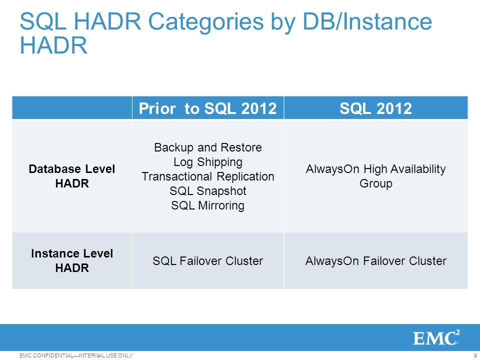 20EMC CONFIDENTIAL—INTERNAL USE ONLY SQL Failover Cluster Instance: FCI Instance level