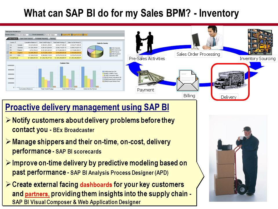 What can SAP BI do for my Sales BPM? - Inventory Proactive delivery management using SAP BI  Notify customers about delivery problems before they con