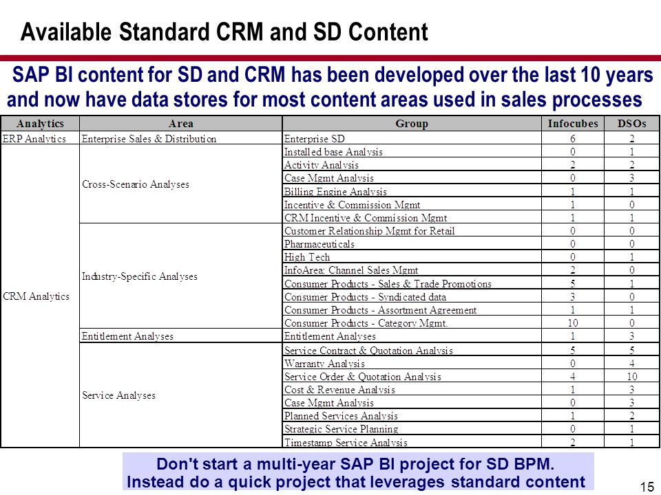 15 Available Standard CRM and SD Content SAP BI content for SD and CRM has been developed over the last 10 years and now have data stores for most con