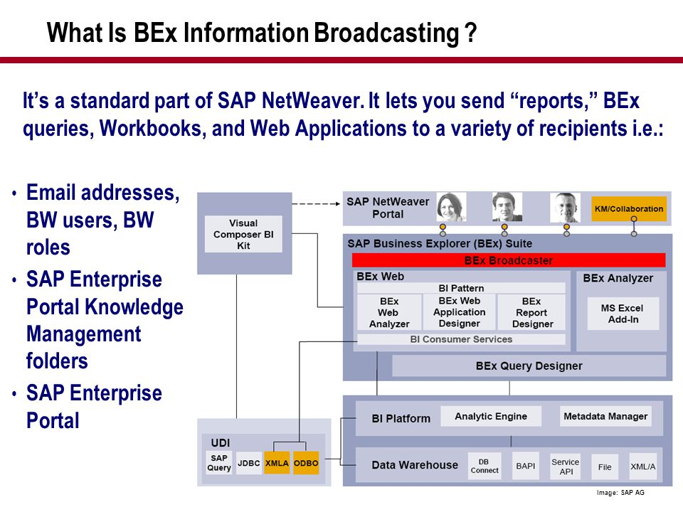 """43 What Is BEx Information Broadcasting ? It's a standard part of SAP NetWeaver. It lets you send """"reports,"""" BEx queries, Workbooks, and Web Applicati"""