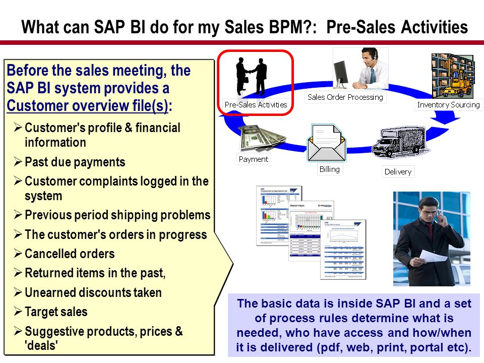 What can SAP BI do for my Sales BPM?: Pre-Sales Activities Before the sales meeting, the SAP BI system provides a Customer overview file(s):  Custome