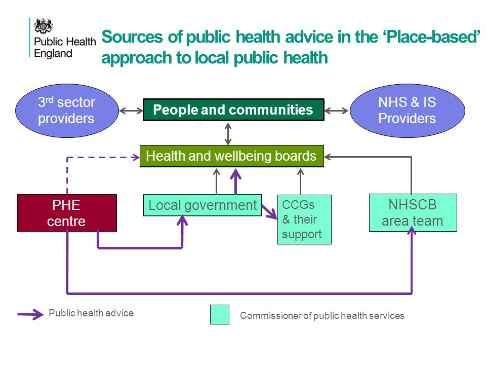 Public health advice People and communities Health and wellbeing boards Local government CCGs & their support PHE centre NHSCB area team NHS & IS Prov