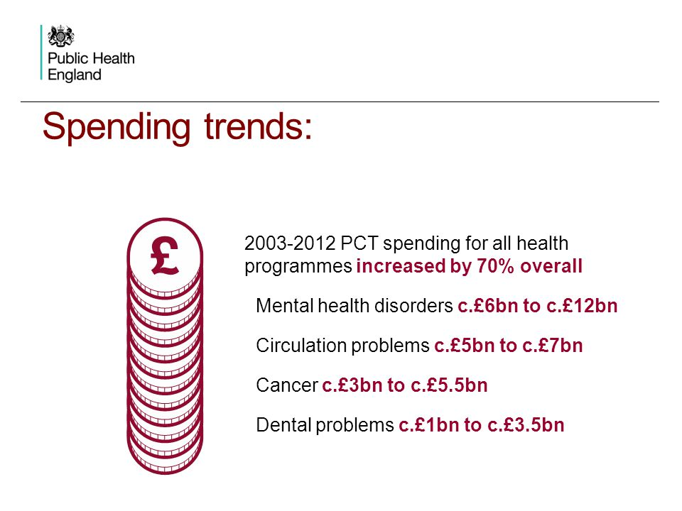 Spending trends: 2003-2012 PCT spending for all health programmes increased by 70% overall Mental health disorders c.£6bn to c.£12bn Circulation probl