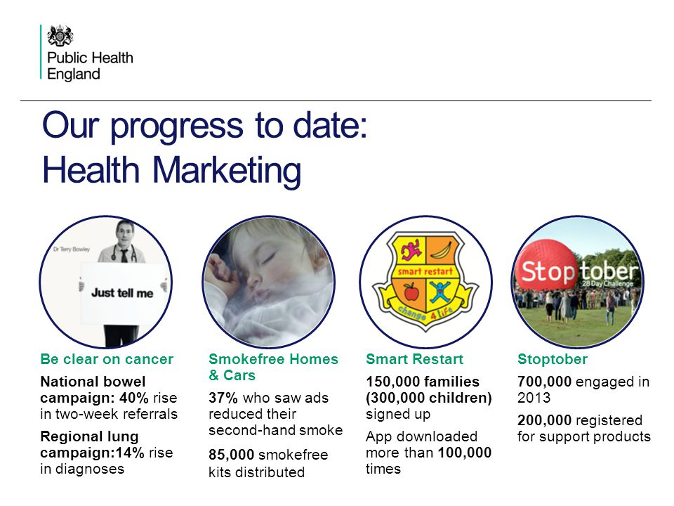 Our progress to date: Health Marketing Be clear on cancer National bowel campaign: 40% rise in two-week referrals Regional lung campaign:14% rise in diagnoses Smokefree Homes & Cars 37% who saw ads reduced their second-hand smoke 85,000 smokefree kits distributed Smart Restart 150,000 families (300,000 children) signed up App downloaded more than 100,000 times Stoptober 700,000 engaged in 2013 200,000 registered for support products