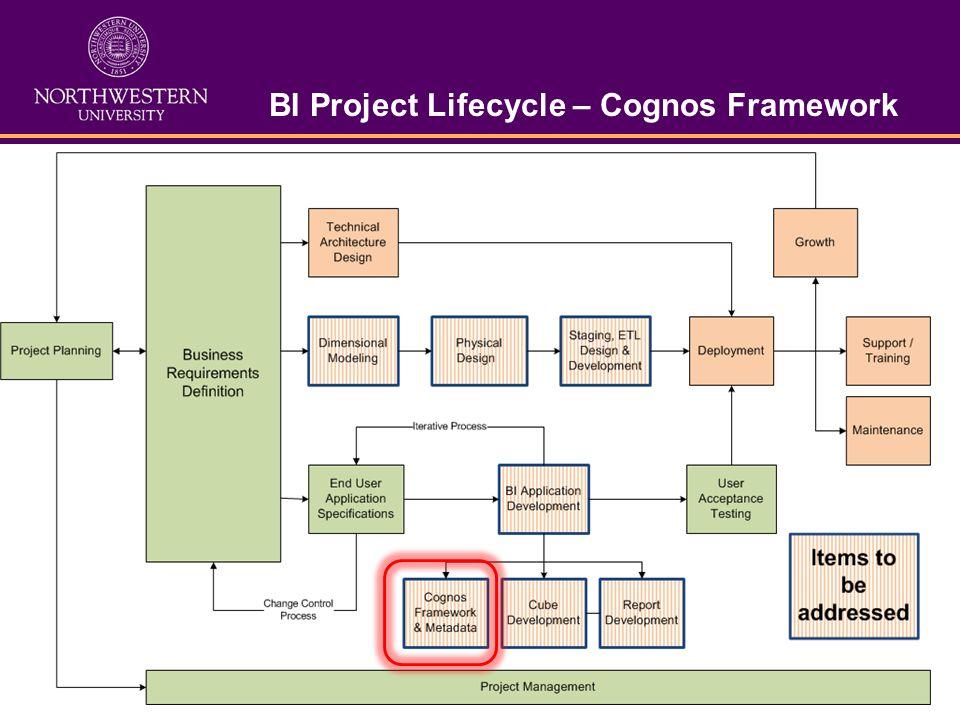 BI Project Lifecycle – Cognos Framework