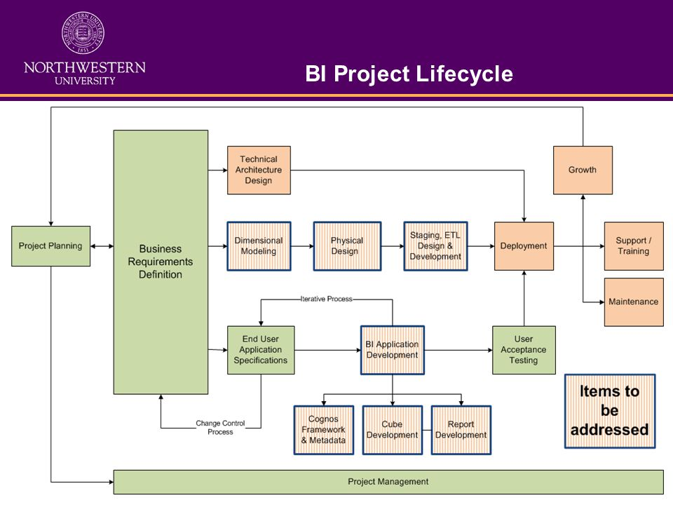 BI Project Lifecycle