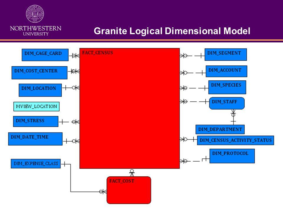 Granite Logical Dimensional Model