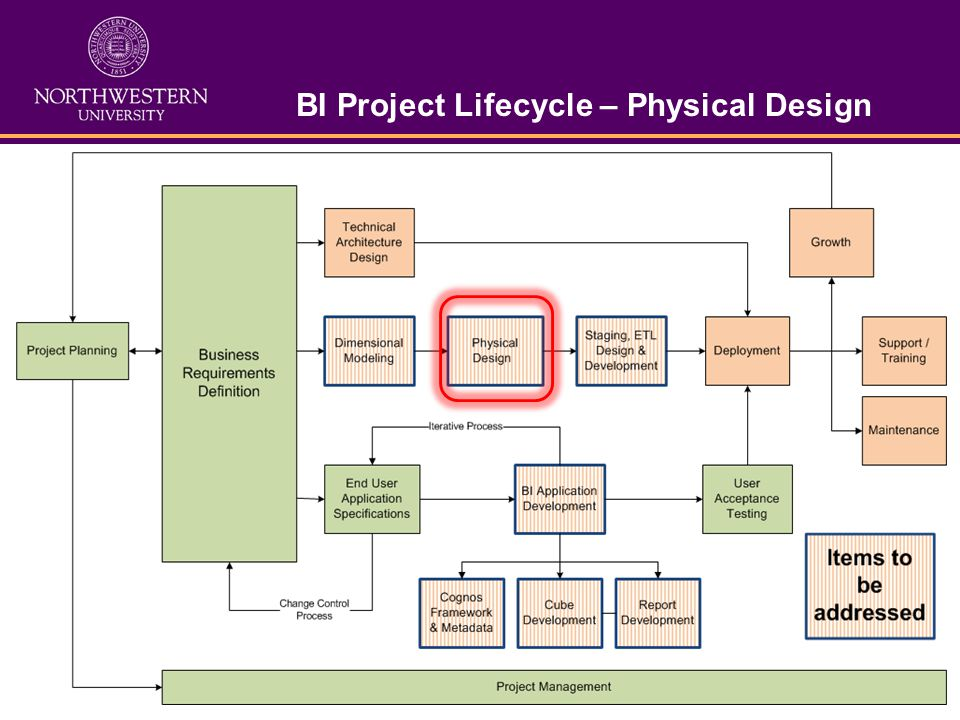 BI Project Lifecycle – Physical Design