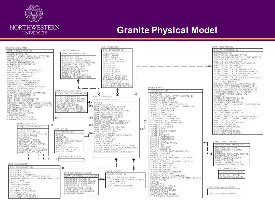 Granite Physical Model