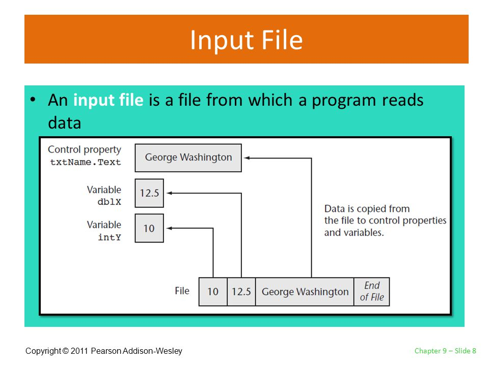Copyright © 2011 Pearson Addison-Wesley Input File An input file is a file from which a program reads data Chapter 9 – Slide 8
