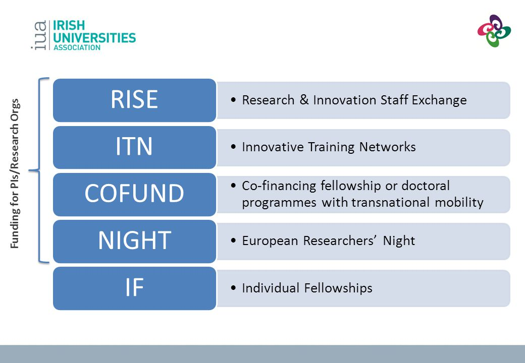 2.1: Research HR and new career perspectives - 2 Look to EU policies on research which refer to training/careers for researchers E.g.