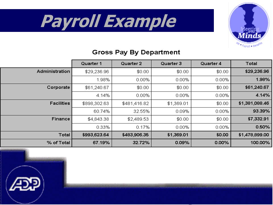 Meeting of the Minds 1999 Payroll Example